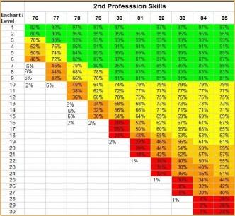 SKILL ENCHANTS, lineage2 macro, lineage2 best class
